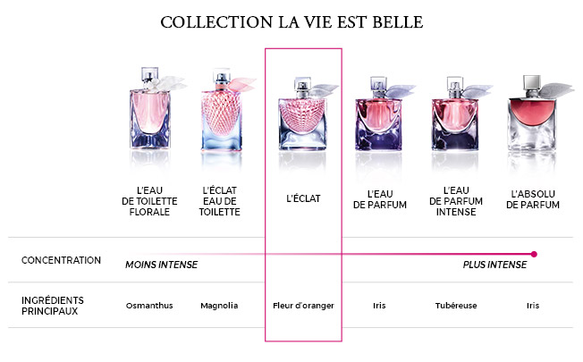 De Parfum Belle Vie Lancôme L'éclat La Est Eau UqzpSMVG