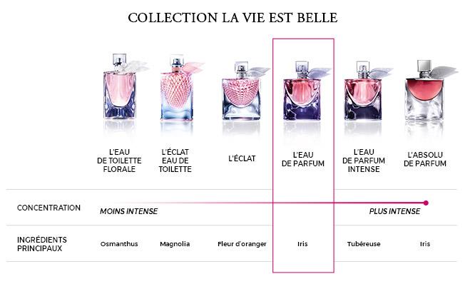 412663b41 La Vie est Belle - Parfum - Lancôme - Marionnaud